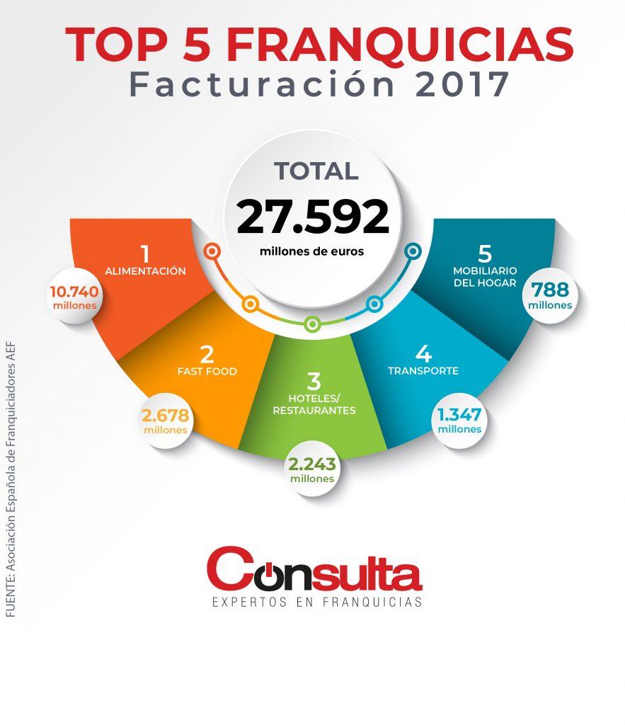 Invertir en franquicias: gráfica de facturación 2017