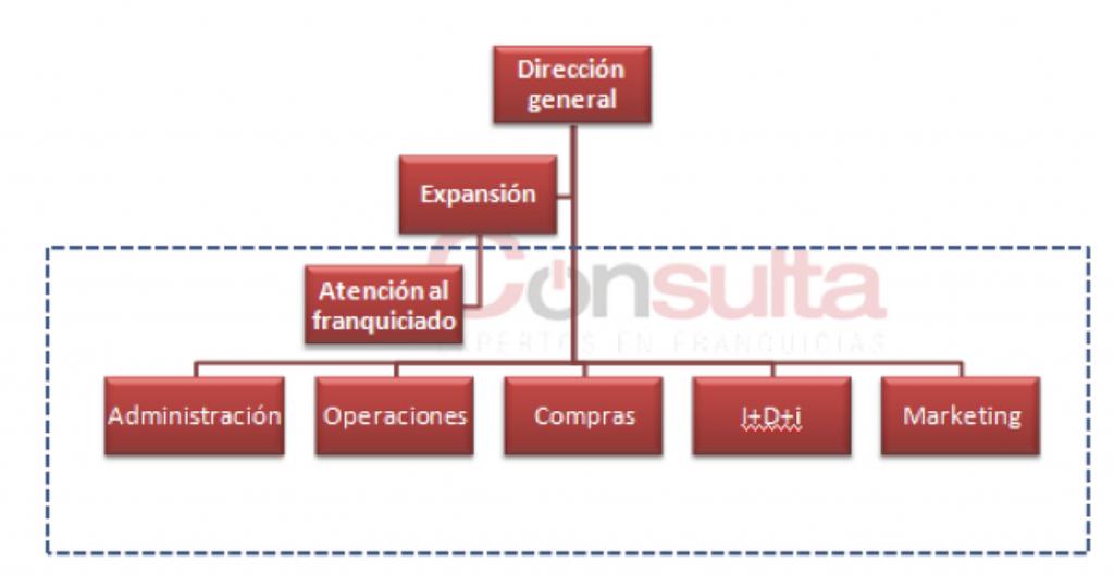 Organigrama específico de central de franquicias