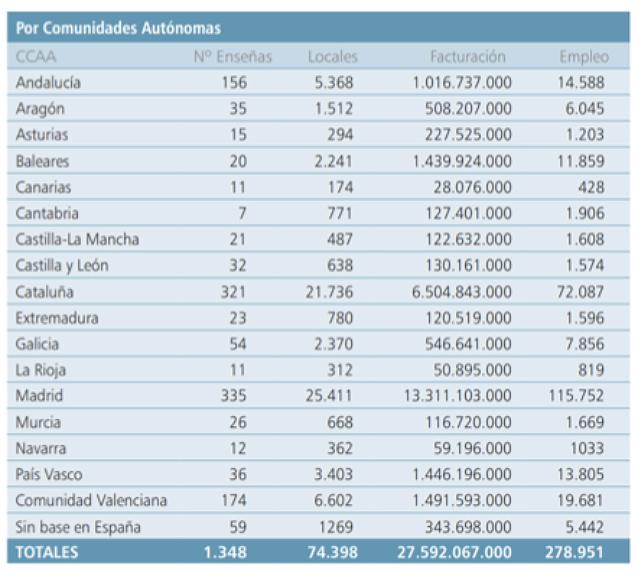 Estadística sobre la franquicia en España