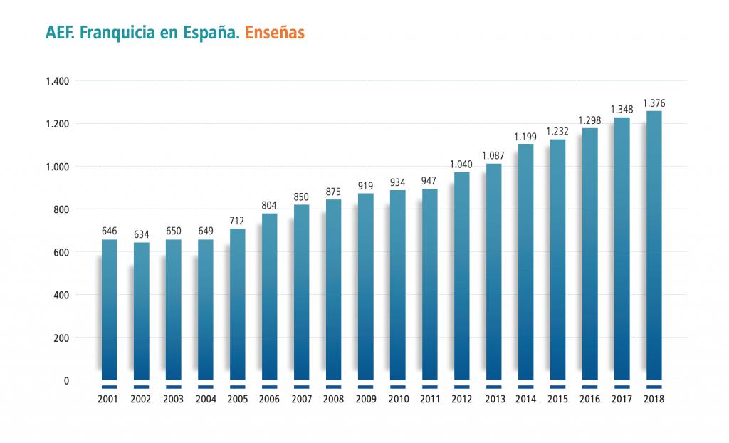 Evolución de la creación de franquicias en España